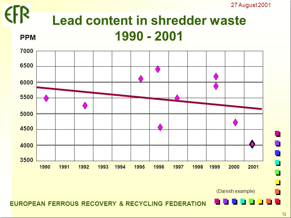 27 August 2001 12 EUROPEAN FERROUS RECOVERY & RECYCLING FEDERATION Lead content in shredder waste 1990 - 2001 199019911992199319941995199619971998199920002001 7000 6500 6000 5500 5000 4500 4000 3500 PPM (Danish example)