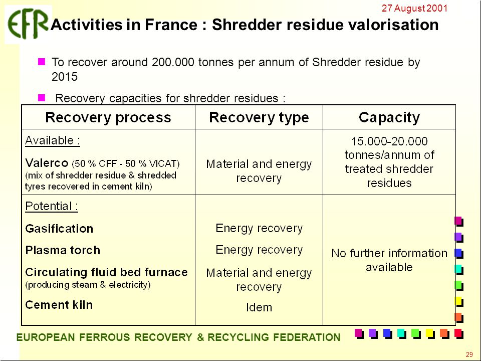 27 August 2001 29 EUROPEAN FERROUS RECOVERY & RECYCLING FEDERATION Activities in France : Shredder residue valorisation To recover around 200.000 tonnes per annum of Shredder residue by 2015 Recovery capacities for shredder residues :