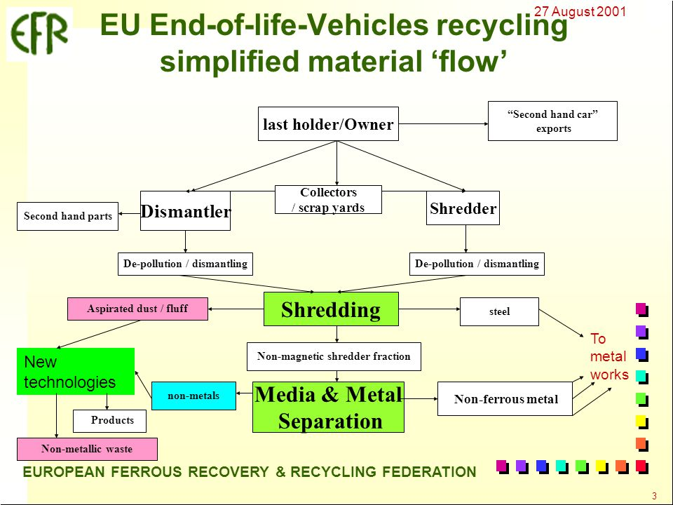 27 August 2001 3 EUROPEAN FERROUS RECOVERY & RECYCLING FEDERATION Collectors / scrap yards EU End-of-life-Vehicles recycling simplified material 'flow' last holder/Owner Dismantler De-pollution / dismantling Shredding Aspirated dust / fluff steel Media & Metal Separation Non-ferrous metal non-metals Second hand parts Shredder Second hand car exports Non-magnetic shredder fraction De-pollution / dismantling Non-metallic waste New technologies To metal works Products