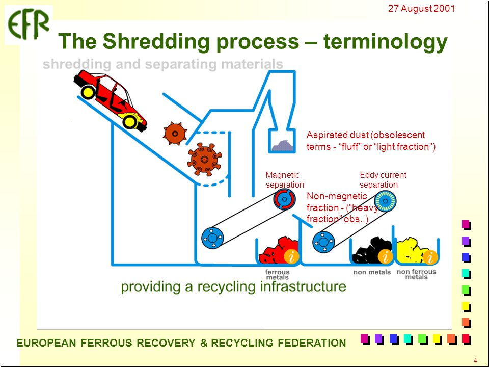 27 August 2001 4 EUROPEAN FERROUS RECOVERY & RECYCLING FEDERATION The Shredding process – terminology Aspirated dust (obsolescent terms - fluff or light fraction ) Magnetic separation Eddy current separation Non-magnetic fraction - ( heavy fraction obs..)