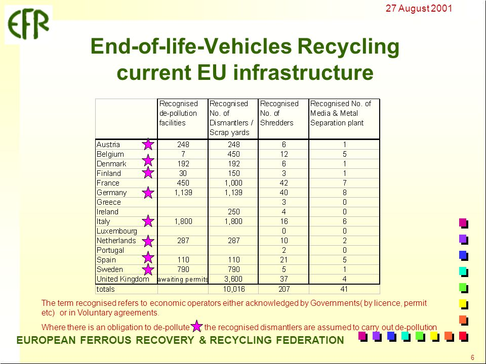 27 August 2001 17 EUROPEAN FERROUS RECOVERY & RECYCLING FEDERATION End-of-life-Vehicles Directive targets n For vehicles produced before 1 Jan 1980 - may use targets Re-use & Recovery 75% Re-use & Recycling 70% n 1 Jan 2006 for all ELVs Re-use & Recovery 85% Re-use & Recycling 80% n 1 Jan 2015 for all ELVs Re-use & Recovery 95% Re-use & Recycling 85%