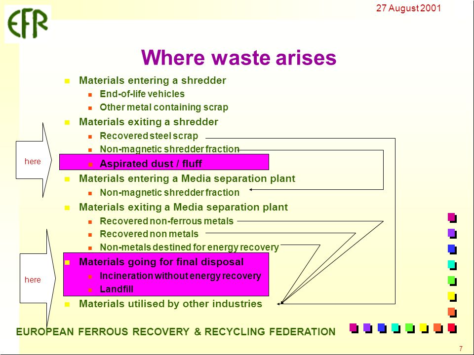27 August 2001 7 EUROPEAN FERROUS RECOVERY & RECYCLING FEDERATION n Materials entering a shredder n End-of-life vehicles n Other metal containing scrap n Materials exiting a shredder n Recovered steel scrap n Non-magnetic shredder fraction n Aspirated dust / fluff n Materials entering a Media separation plant n Non-magnetic shredder fraction n Materials exiting a Media separation plant n Recovered non-ferrous metals n Recovered non metals n Non-metals destined for energy recovery n Materials going for final disposal n Incineration without energy recovery n Landfill n Materials utilised by other industries Where waste arises here