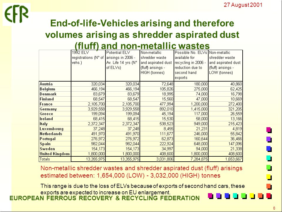27 August 2001 8 EUROPEAN FERROUS RECOVERY & RECYCLING FEDERATION End-of-life-Vehicles arising and therefore volumes arising as shredder aspirated dust (fluff) and non-metallic wastes Non-metallic shredder wastes and shredder aspirated dust (fluff) arisings estimated between: 1,654,000 (LOW) - 3,032,000 (HIGH) tonnes This range is due to the loss of ELVs because of exports of second hand cars, these exports are expected to increase on EU enlargement.