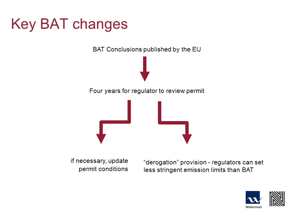 Key BAT changes BAT Conclusions published by the EU Four years for regulator to review permit derogation provision - regulators can set less stringent emission limits than BAT if necessary, update permit conditions