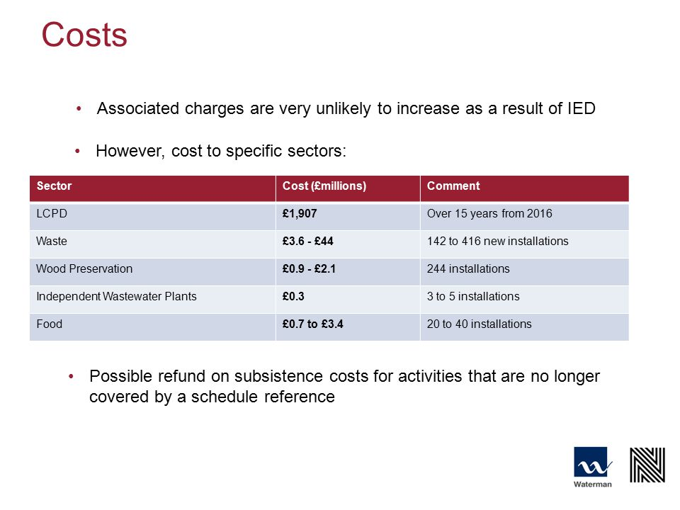 Costs Associated charges are very unlikely to increase as a result of IED SectorCost (£millions)Comment LCPD£1,907Over 15 years from 2016 Waste£3.6 - £44142 to 416 new installations Wood Preservation£0.9 - £2.1244 installations Independent Wastewater Plants£0.33 to 5 installations Food£0.7 to £3.420 to 40 installations However, cost to specific sectors: Possible refund on subsistence costs for activities that are no longer covered by a schedule reference