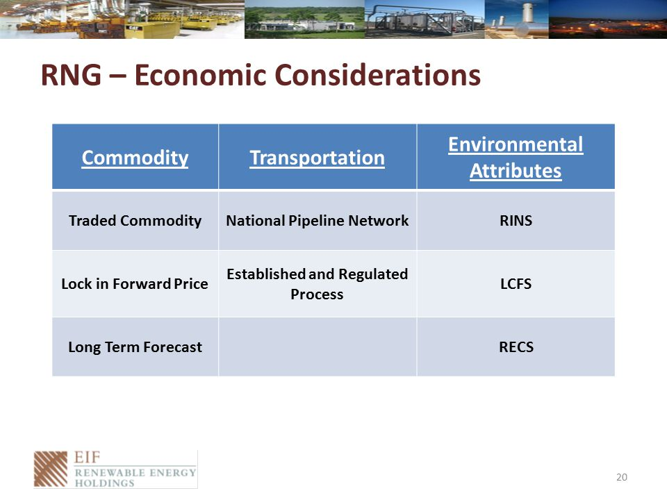 RNG – Economic Considerations 20 CommodityTransportation Environmental Attributes Traded CommodityNational Pipeline NetworkRINS Lock in Forward Price Established and Regulated Process LCFS Long Term ForecastRECS