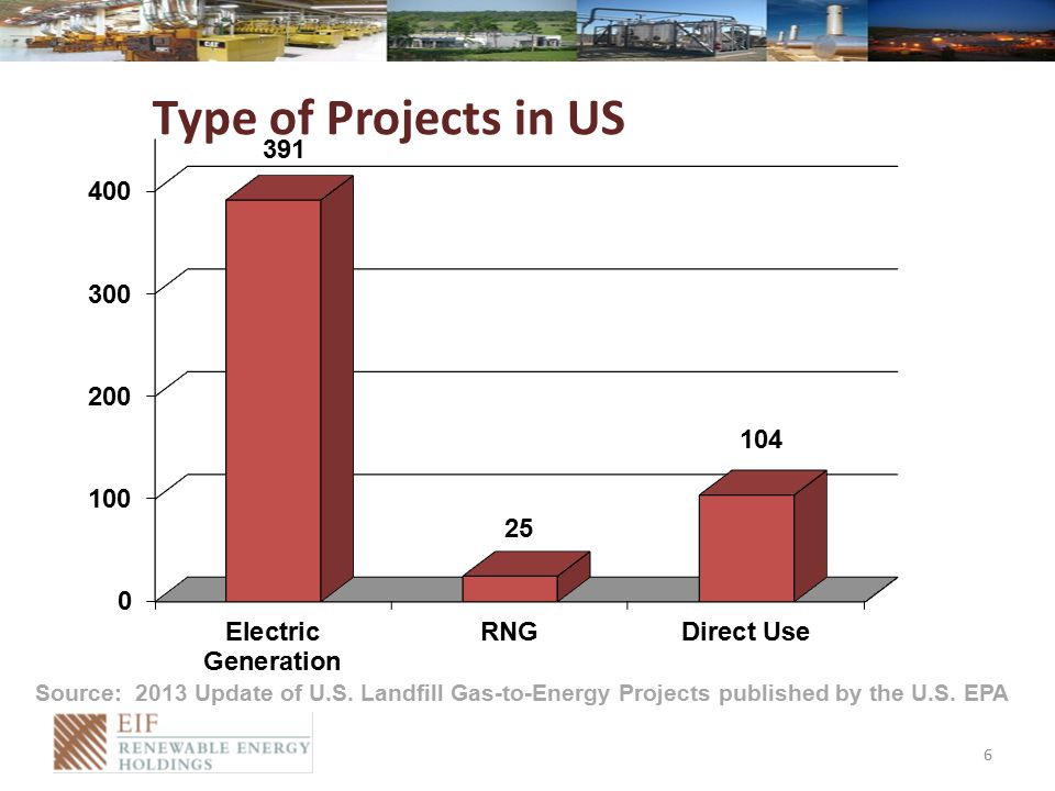 Source: 2013 Update of U.S. Landfill Gas-to-Energy Projects published by the U.S.