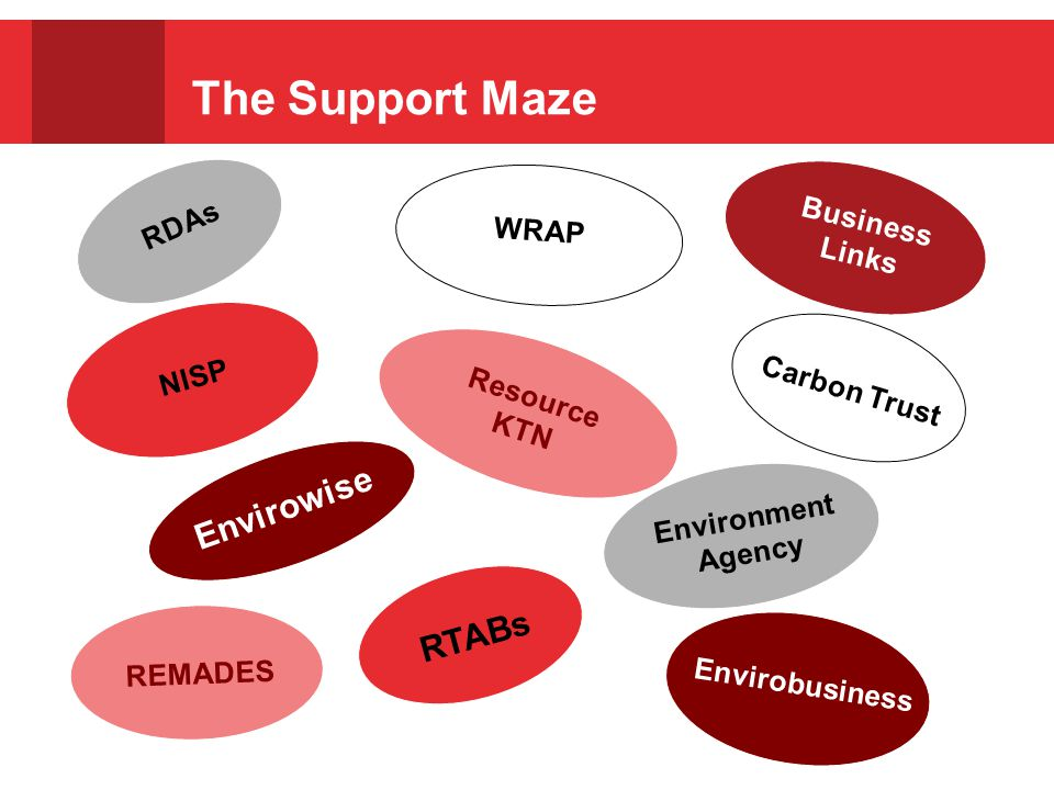 RDAs WRAP Business Links NISP Resource KTN Carbon Trust Envirowise Environment Agency REMADES RTABs Envirobusiness The Support Maze