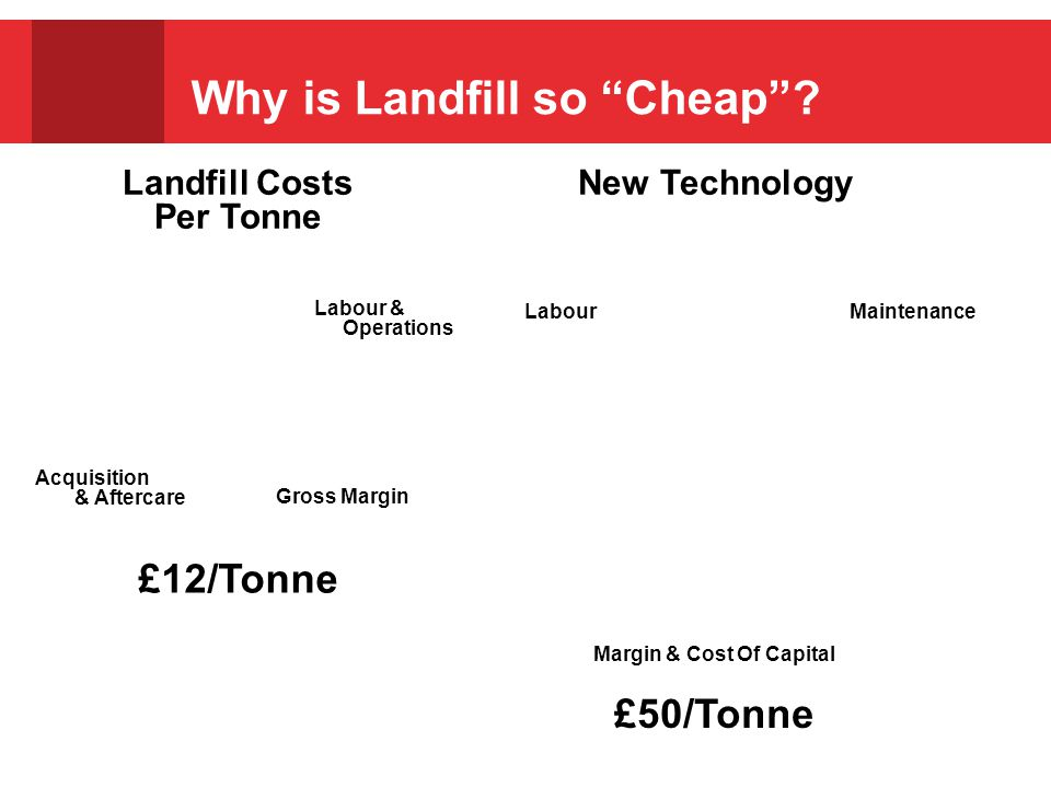 Why is Landfill so Cheap .