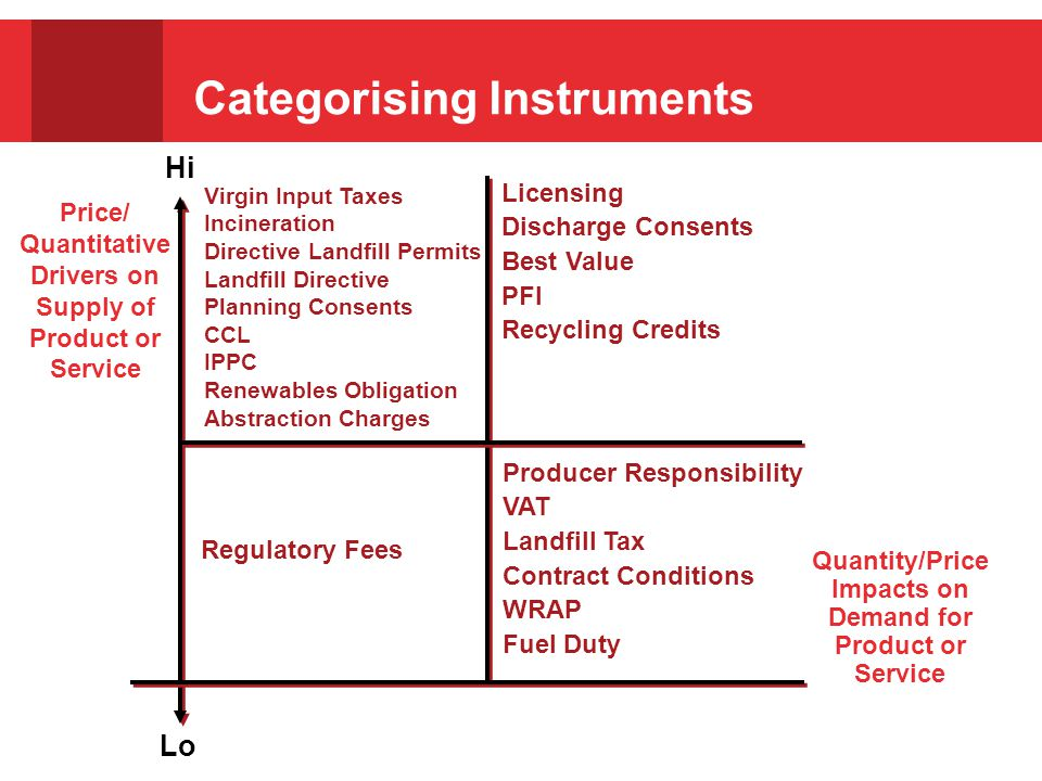 Categorising Instruments Lo Price/ Quantitative Drivers on Supply of Product or Service Hi Virgin Input Taxes Incineration Directive Landfill Permits Landfill Directive Planning Consents CCL IPPC Renewables Obligation Abstraction Charges Licensing Discharge Consents Best Value PFI Recycling Credits Regulatory Fees Producer Responsibility VAT Landfill Tax Contract Conditions WRAP Fuel Duty Quantity/Price Impacts on Demand for Product or Service