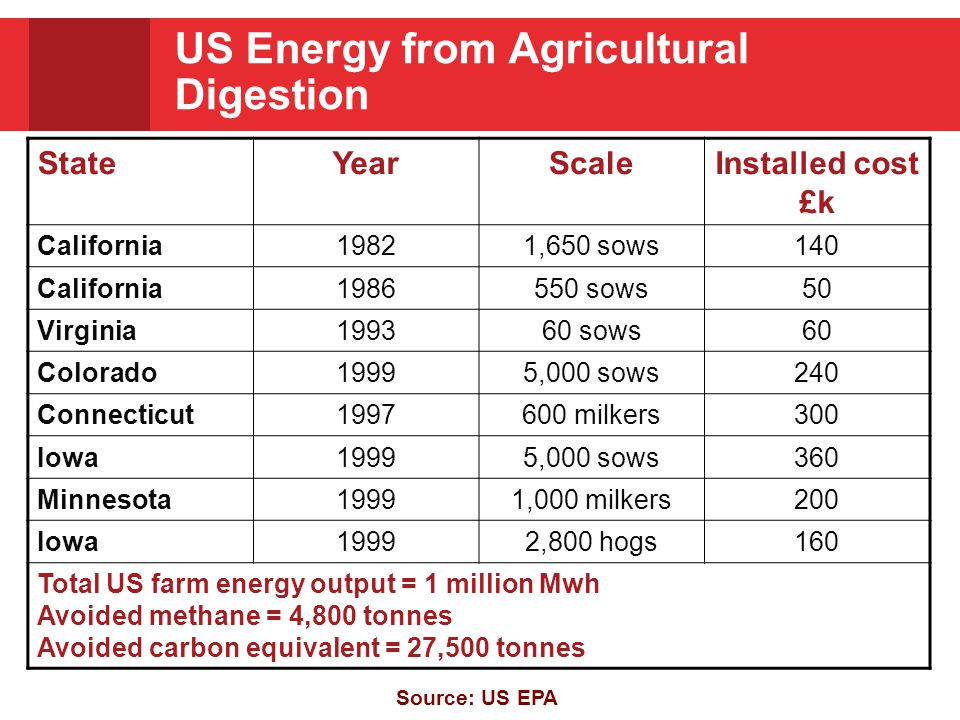 US Energy from Agricultural Digestion StateYearScaleInstalled cost £k California19821,650 sows140 California1986550 sows50 Virginia199360 sows60 Colorado19995,000 sows240 Connecticut1997600 milkers300 Iowa19995,000 sows360 Minnesota19991,000 milkers200 Iowa19992,800 hogs160 Total US farm energy output = 1 million Mwh Avoided methane = 4,800 tonnes Avoided carbon equivalent = 27,500 tonnes Source: US EPA