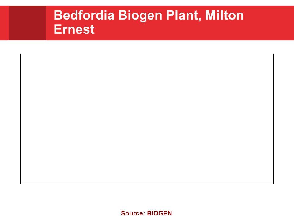 Bedfordia Biogen Plant, Milton Ernest Source: BIOGEN