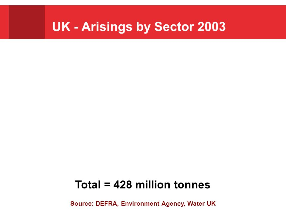 Source: DEFRA, Environment Agency, Water UK Total arisings, 430 million tonnes Estimated Total Annual Waste Arisings, By Sector Total = 428 million tonnes UK - Arisings by Sector 2003
