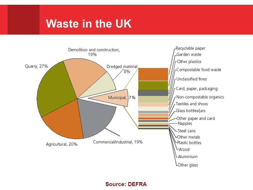 Waste in the UK Source: DEFRA