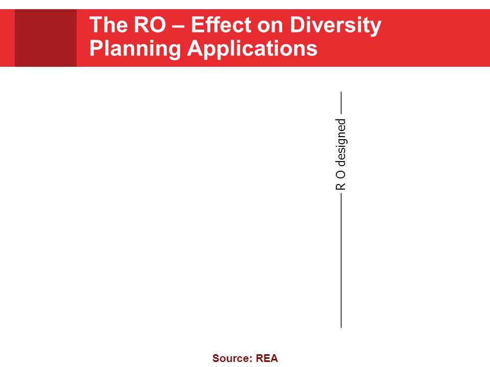 The RO – Effect on Diversity Planning Applications ———————————— R O designed —— Source: REA