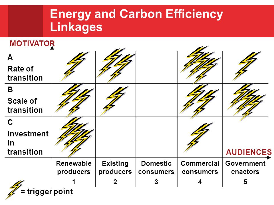 Energy and Carbon Efficiency Linkages A Rate of transition B Scale of transition C Investment in transition Renewable producers 1 Existing producers 2 Domestic consumers 3 Commercial consumers 4 Government enactors 5 MOTIVATOR AUDIENCES = trigger point