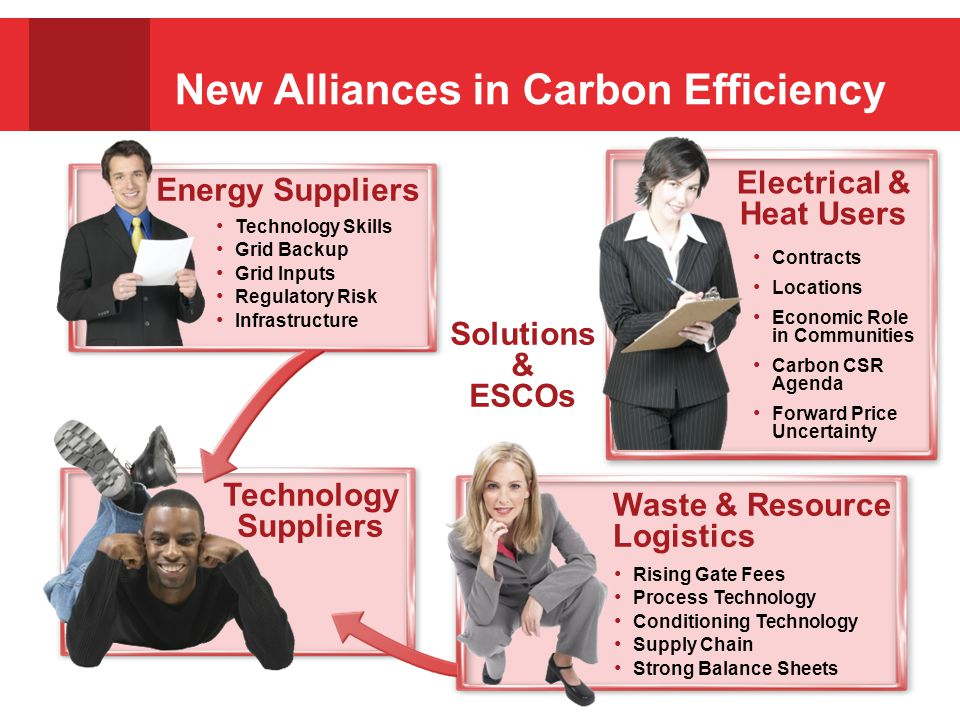 New Alliances in Carbon Efficiency Solutions & ESCOs Technology Skills Grid Backup Grid Inputs Regulatory Risk Infrastructure Energy Suppliers Contracts Locations Economic Role in Communities Carbon CSR Agenda Forward Price Uncertainty Electrical & Heat Users Rising Gate Fees Process Technology Conditioning Technology Supply Chain Strong Balance Sheets Waste & Resource Logistics Technology Suppliers