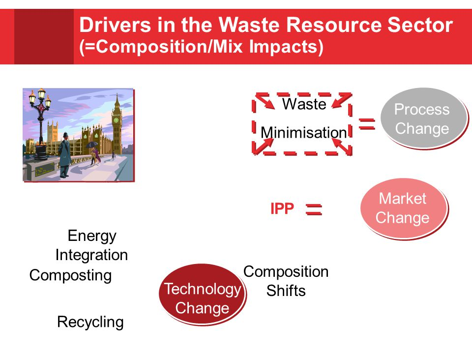 Process Change Market Change Technology Change Drivers in the Waste Resource Sector (=Composition/Mix Impacts) Waste Minimisation IPP Composition Shifts Energy Integration Composting Recycling