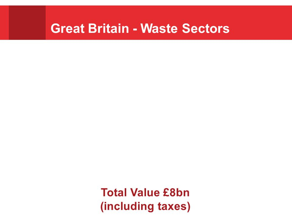 Great Britain - Waste Sectors Total Value £8bn (including taxes)
