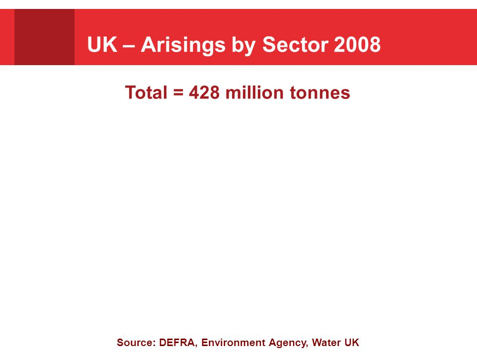 Source: DEFRA, Environment Agency, Water UK Total arisings, 430 million tonnes Estimated Total Annual Waste Arisings, By Sector Total = 428 million tonnes UK – Arisings by Sector 2008