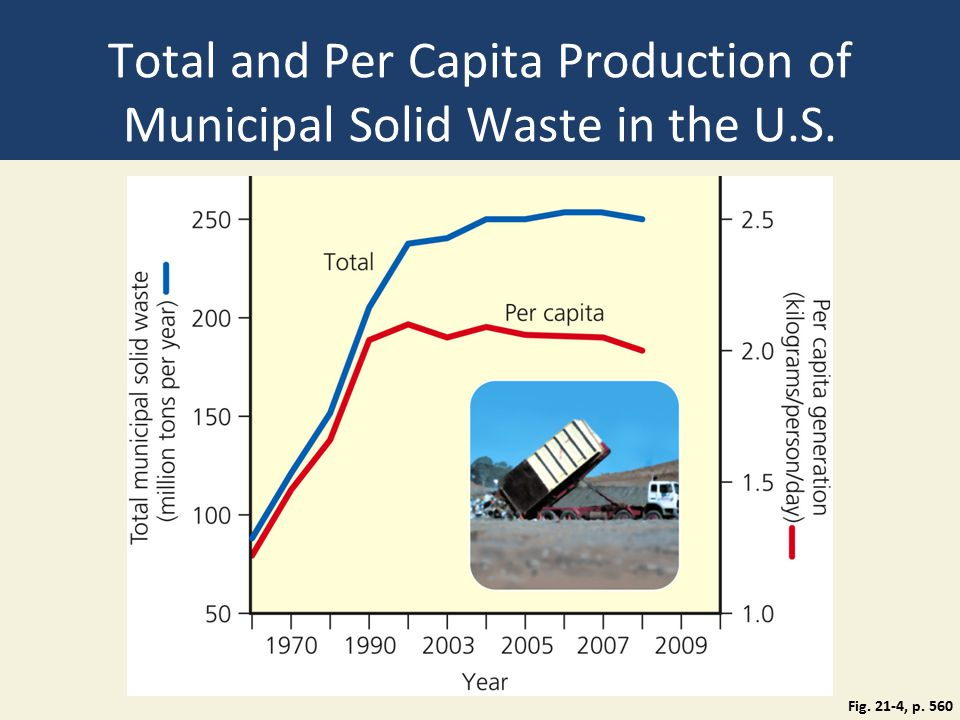 Total and Per Capita Production of Municipal Solid Waste in the U.S. Fig. 21-4, p. 560