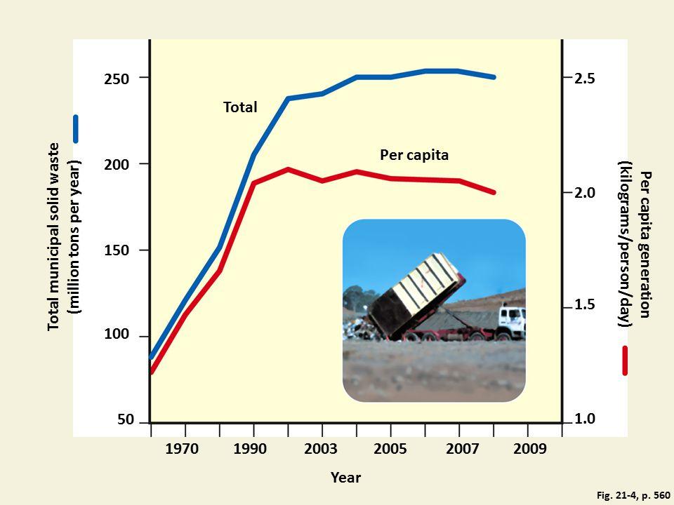 250 2.5 Total 200 Per capita Per capita generation (kilograms/person/day) 2.0 150 1.5 Total municipal solid waste (million tons per year) 100 50 1.0 19902007 Year 1970200520032009