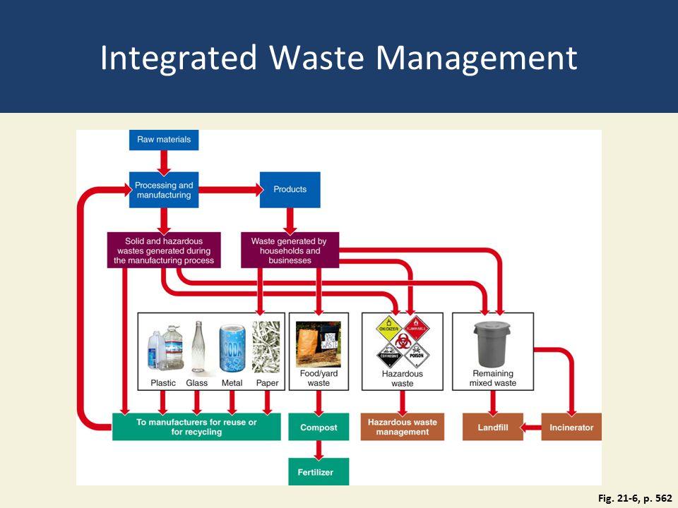 Integrated Waste Management Fig. 21-6, p. 562
