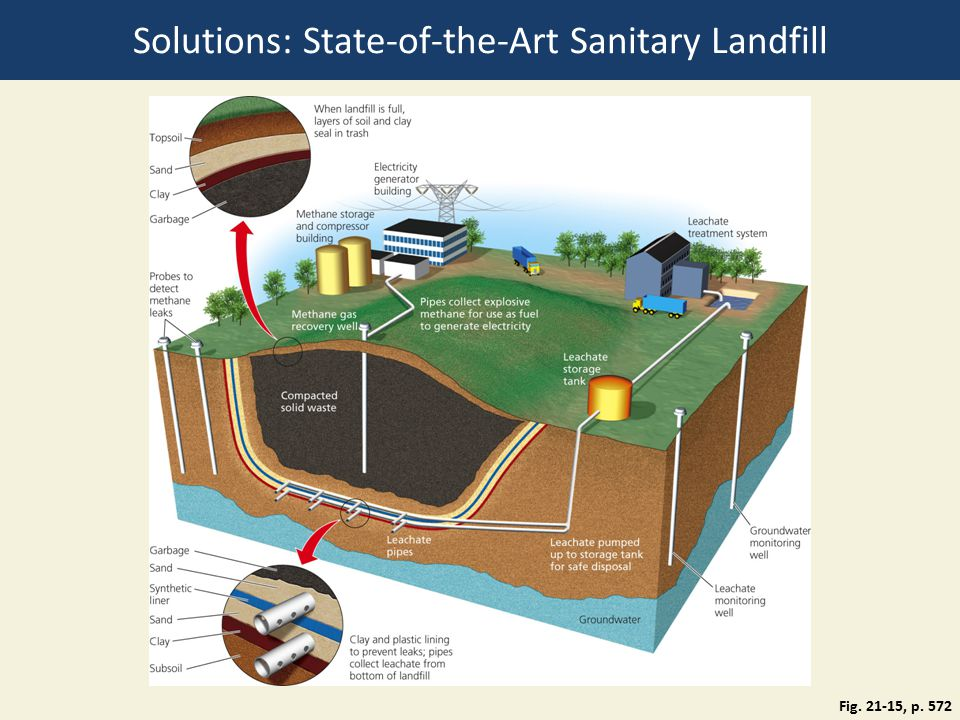 Solutions: State-of-the-Art Sanitary Landfill Fig. 21-15, p. 572
