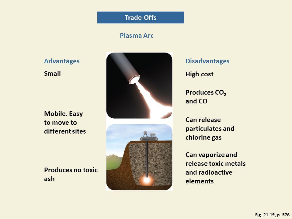 Plasma Arc AdvantagesDisadvantages Produces CO 2 and CO Mobile.