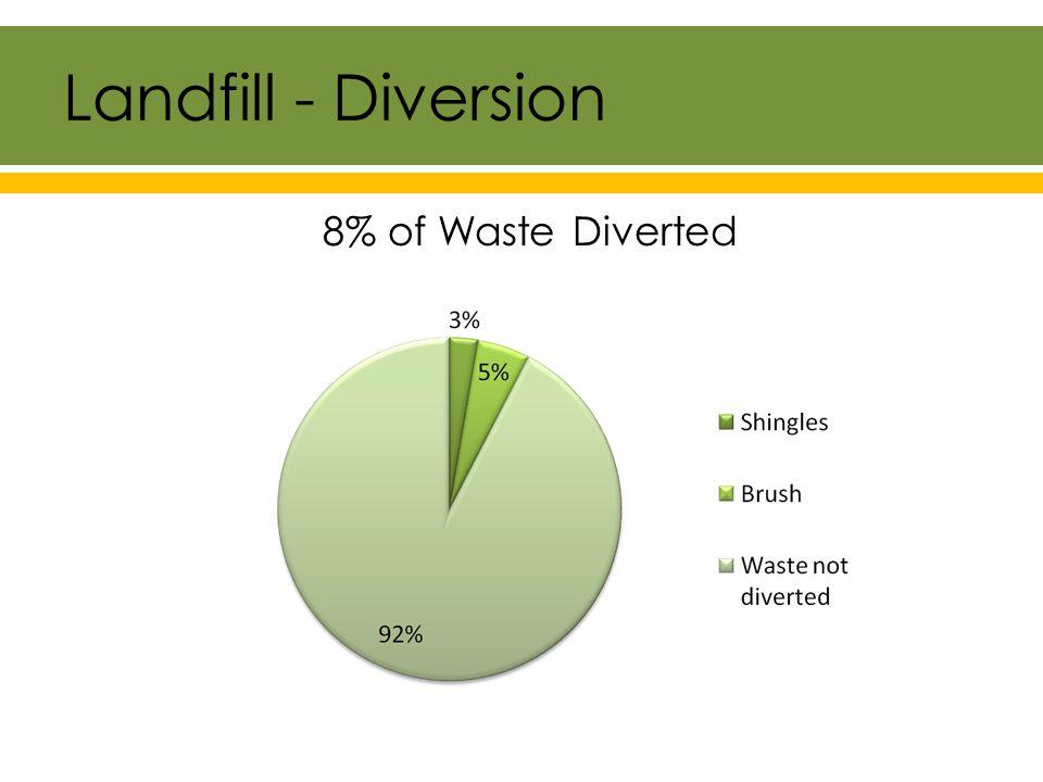 Landfill - Diversion 8% of Waste Diverted