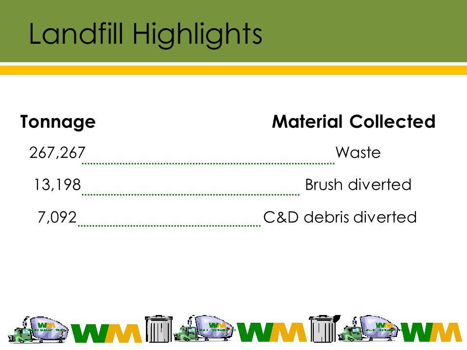 Landfill Highlights Tonnage Material Collected 267,267 Waste 13,198 Brush diverted 7,092 C&D debris diverted