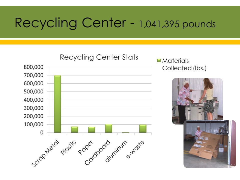 Recycling Center - 1,041,395 pounds