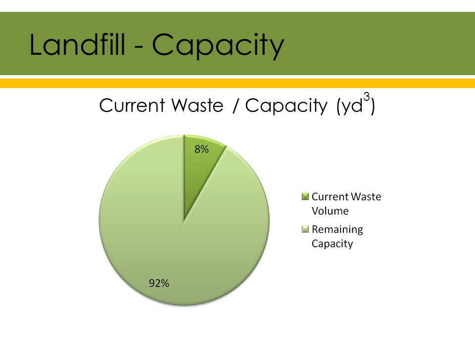 Landfill - Capacity Current Waste / Capacity (yd 3 )