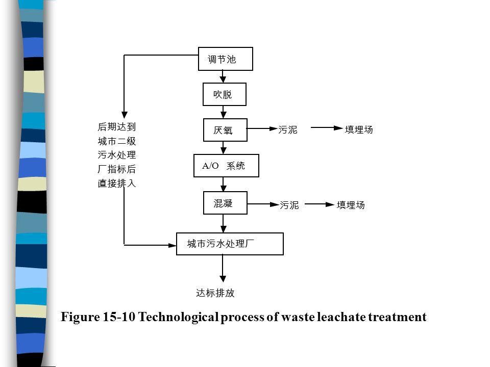 Figure 15-10 Technological process of waste leachate treatment 调节池 吹脱 厌氧 A/O 系统 混凝 城市污水处理厂 污泥 填埋场 污泥 填埋场 达标排放 后期达到 城市二级 污水处理 厂指标后 直接排入
