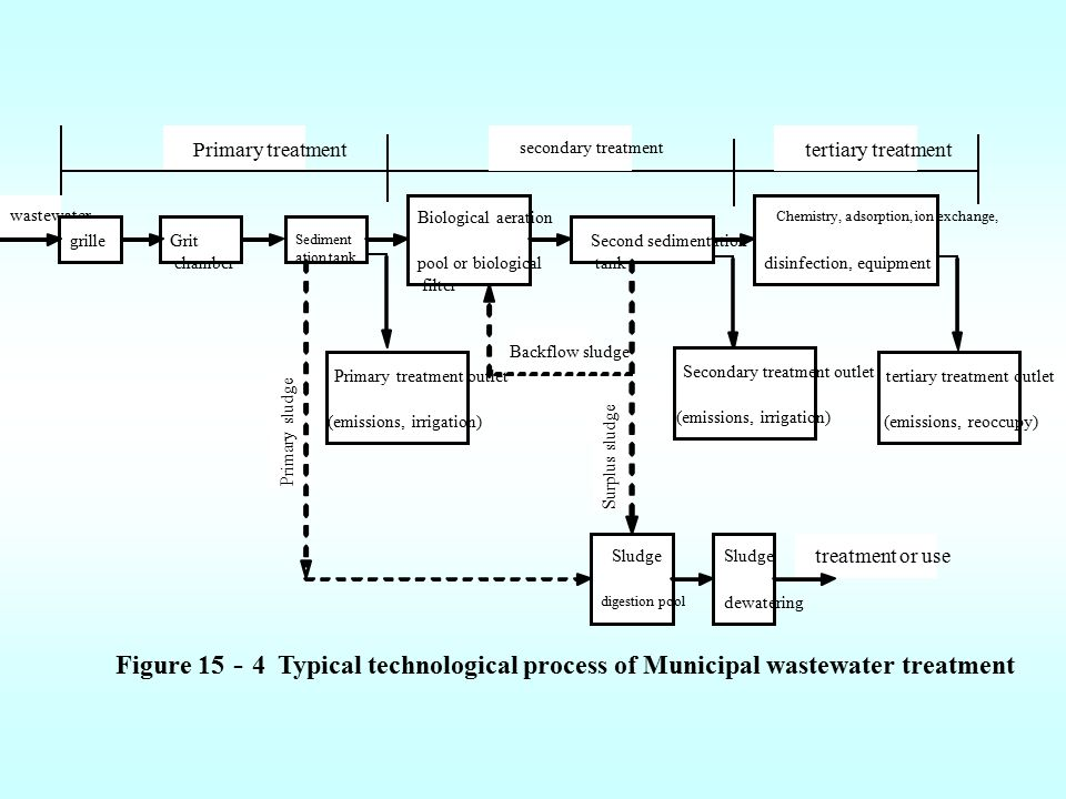 Figure 15 - 4 Typical technological process of Municipal wastewater treatment