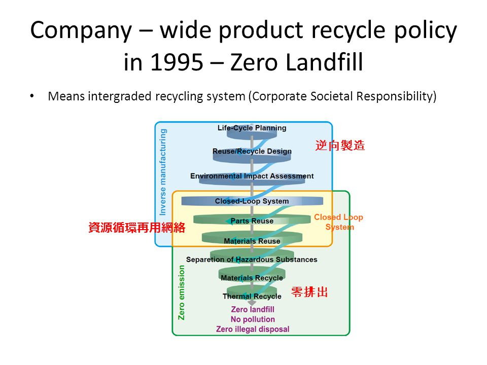 Company – wide product recycle policy in 1995 – Zero Landfill Means intergraded recycling system (Corporate Societal Responsibility) 資源循環再用網絡