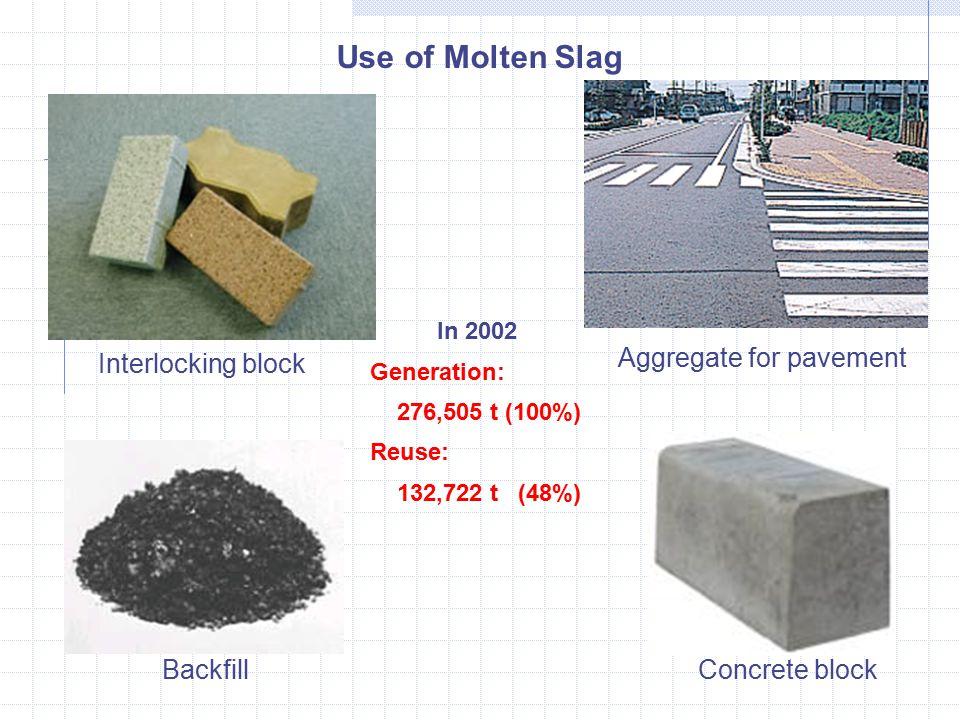 Interlocking block Aggregate for pavement Concrete blockBackfill Use of Molten Slag In 2002 Generation: 276,505 t (100%) Reuse: 132,722 t (48%)