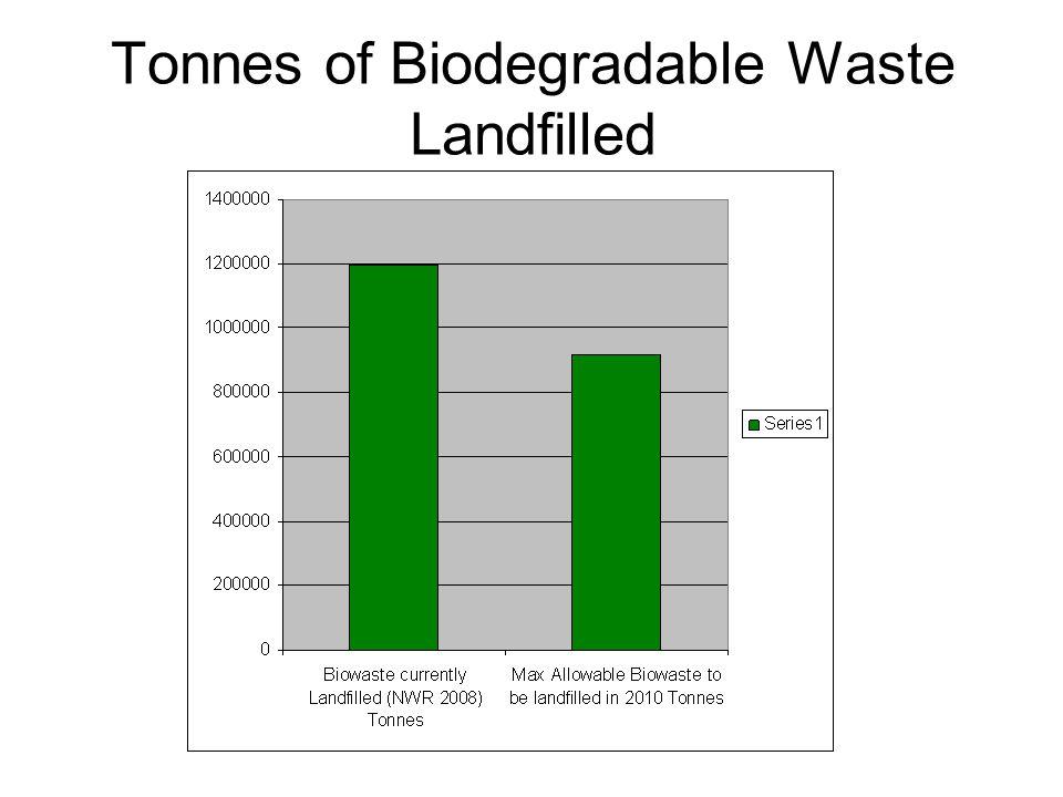 Tonnes of Biodegradable Waste Landfilled