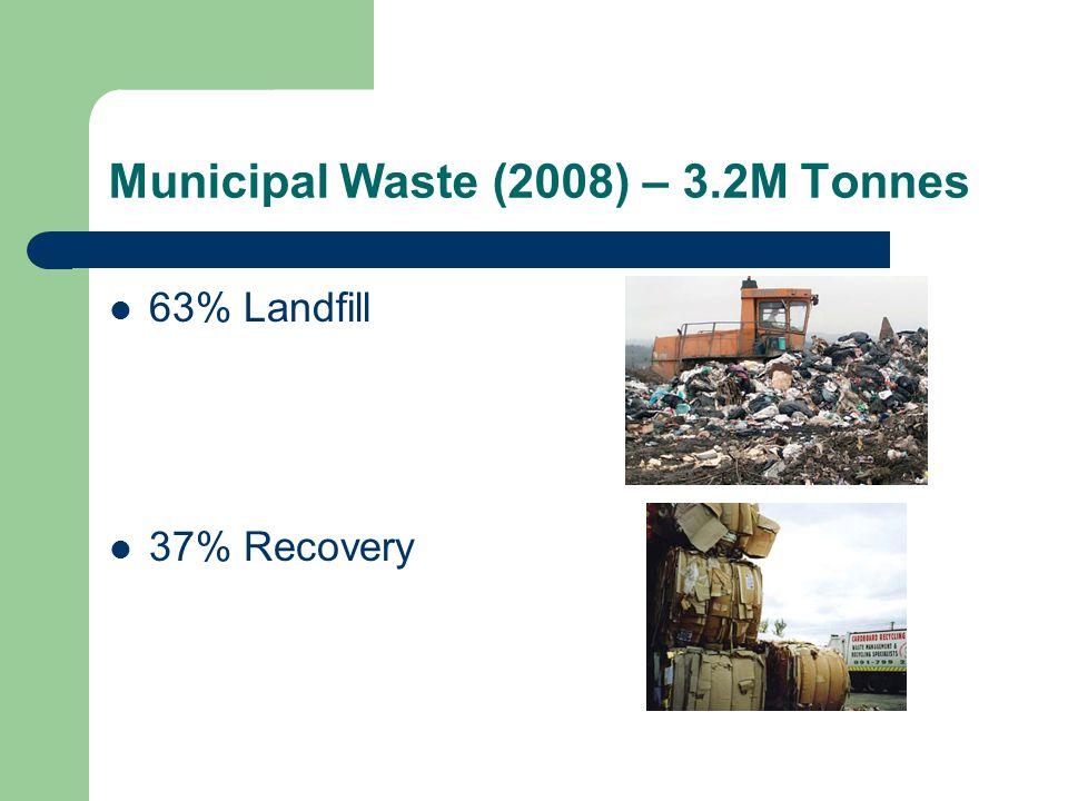Municipal Waste (2008) – 3.2M Tonnes 63% Landfill 37% Recovery