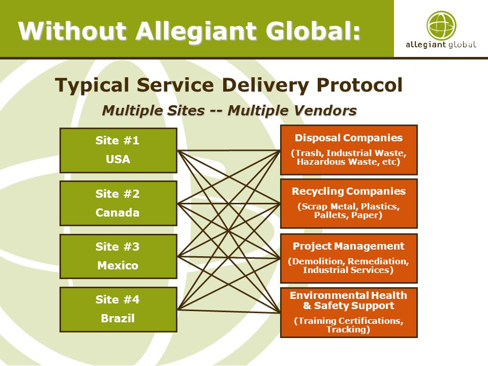 Without Allegiant Global: Site #1 USA Site #4 Brazil Site #3 Mexico Site #2 Canada Typical Service Delivery Protocol Multiple Sites -- Multiple Vendors Disposal Companies (Trash, Industrial Waste, Hazardous Waste, etc) Recycling Companies (Scrap Metal, Plastics, Pallets, Paper) Project Management (Demolition, Remediation, Industrial Services) Environmental Health & Safety Support (Training Certifications, Tracking)