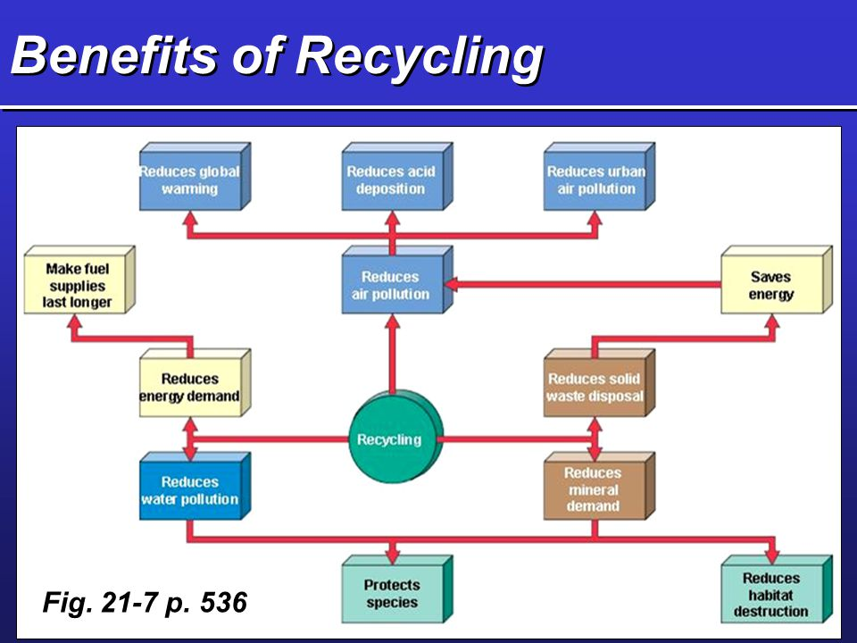 Benefits of Recycling Fig. 21-7 p. 536