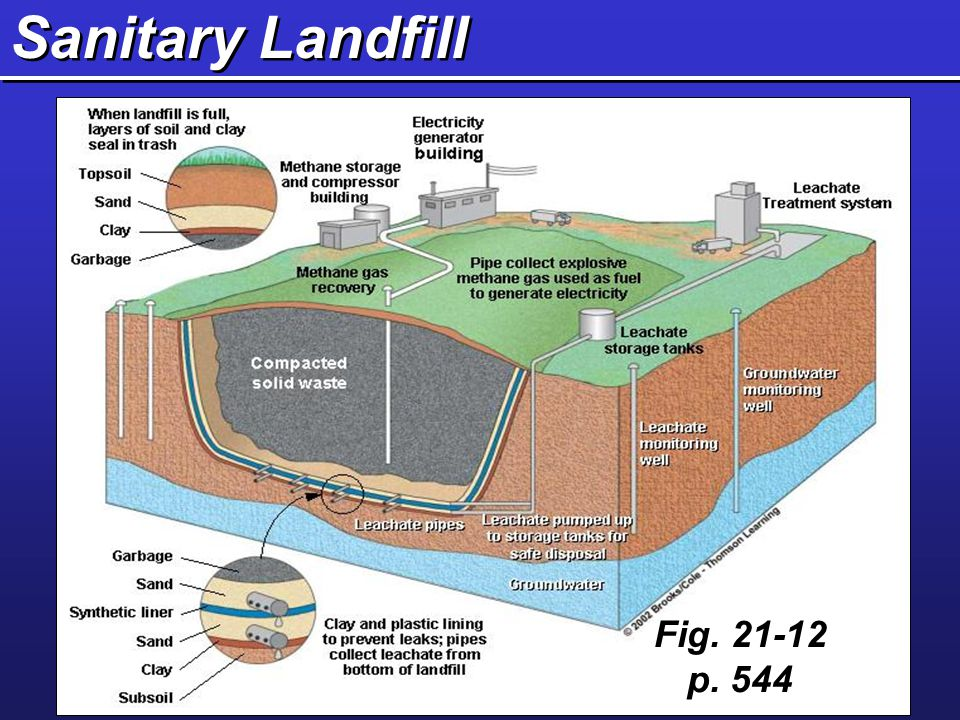 Sanitary Landfill Fig. 21-12 p. 544