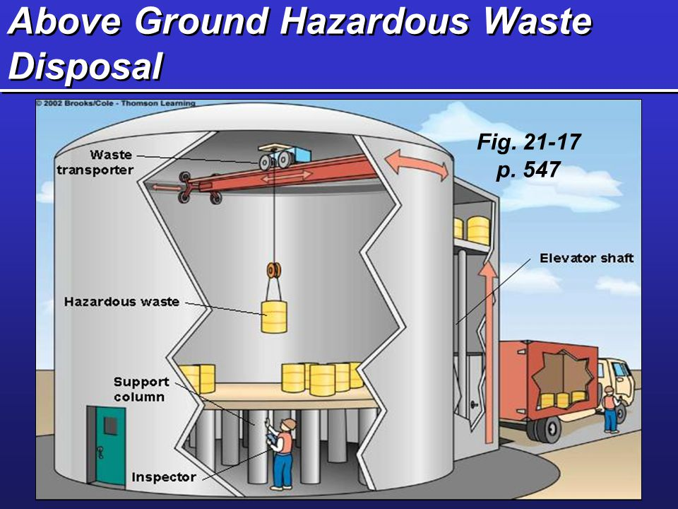 Above Ground Hazardous Waste Disposal Fig. 21-17 p. 547