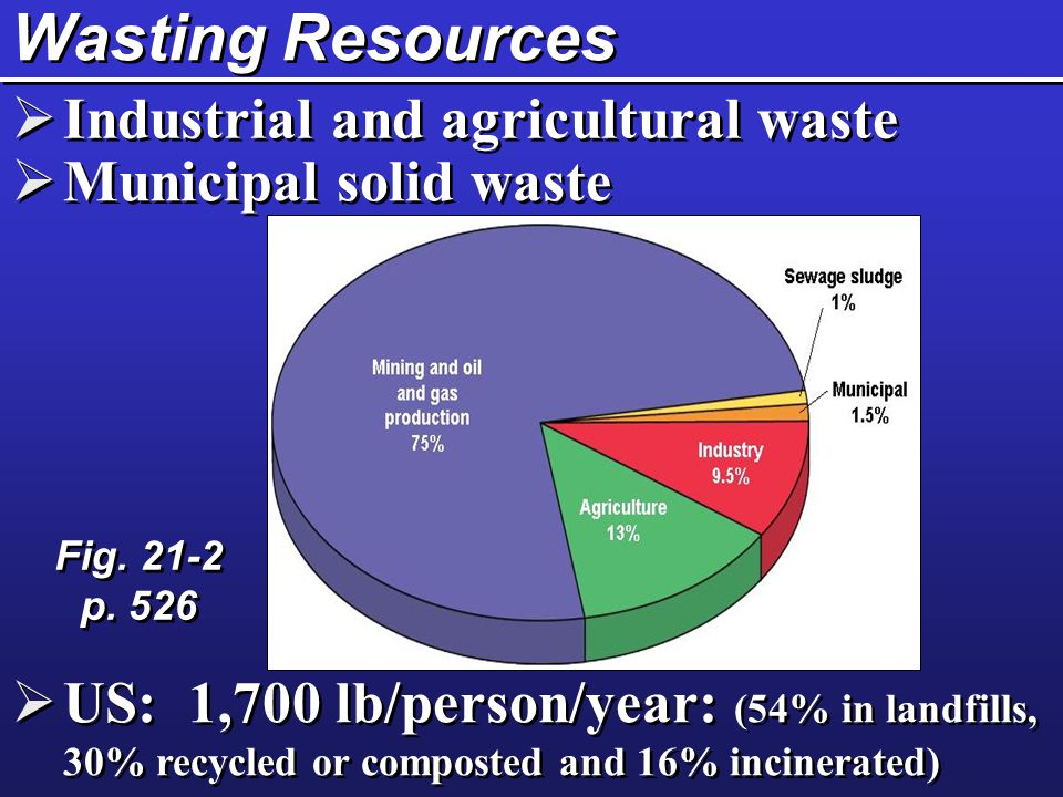 Wasting Resources  Industrial and agricultural waste  Municipal solid waste  US: 1,700 lb/person/year: (54% in landfills, 30% recycled or composted