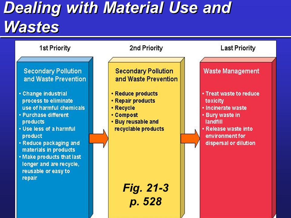 Dealing with Material Use and Wastes Fig. 21-3 p. 528