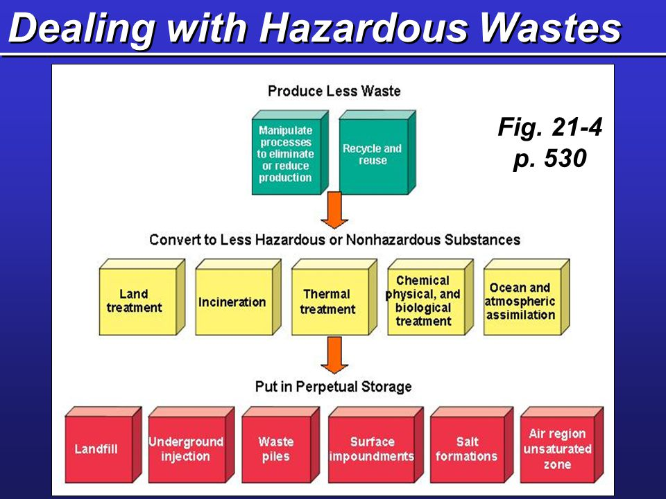 Dealing with Hazardous Wastes Fig. 21-4 p. 530