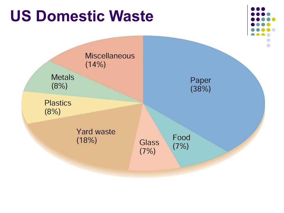 Hazardous Wastes Hazardous Wastes – Dangerous by- products of industrial, business, or household activities for which there is no immediate use.