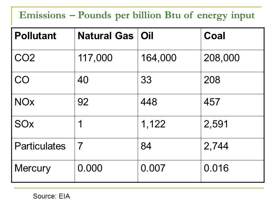 PollutantNatural GasOilCoal CO2117,000164,000208,000 CO4033208 NOx92448457 SOx11,1222,591 Particulates7842,744 Mercury0.0000.0070.016 Source: EIA Emissions – Pounds per billion Btu of energy input