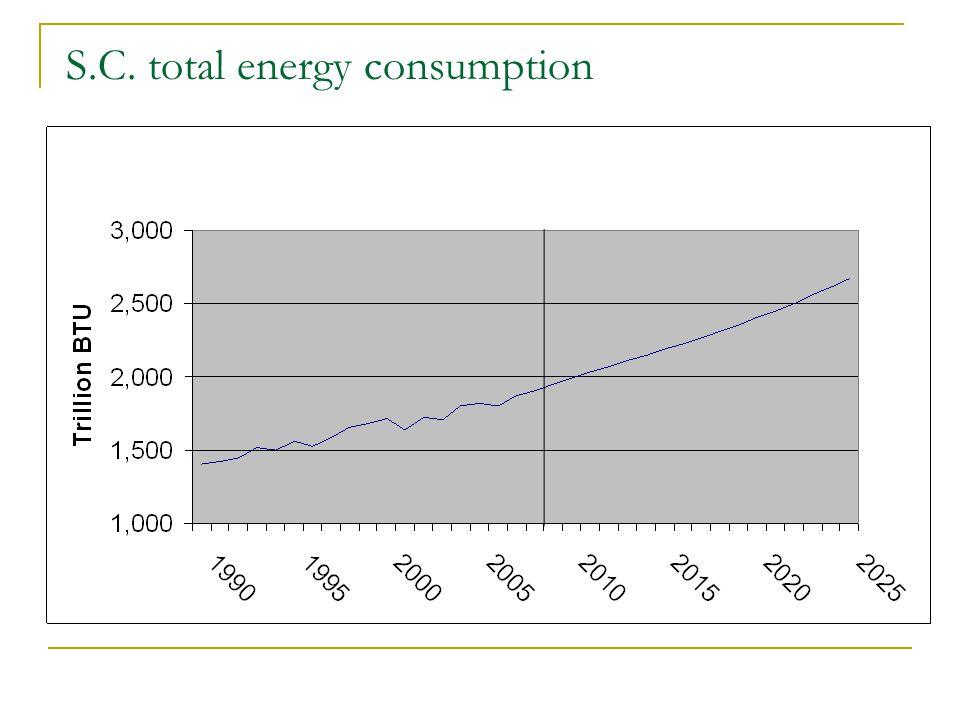 S.C. total energy consumption