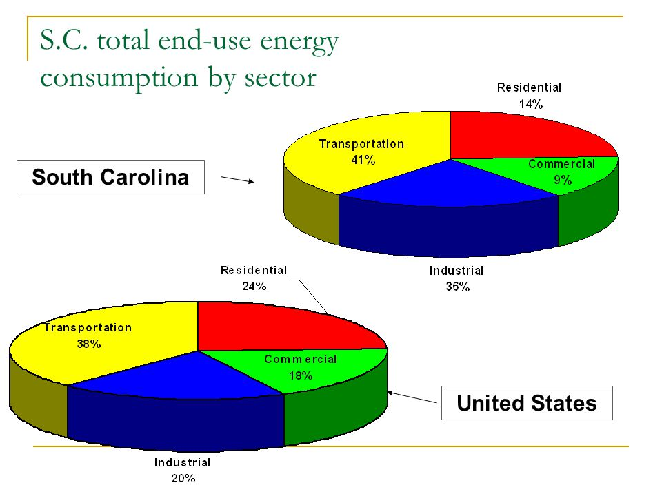 S.C. total end-use energy consumption by sector South Carolina United States